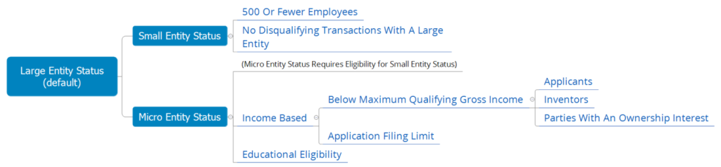 Patent Fee Eligibility Chart
