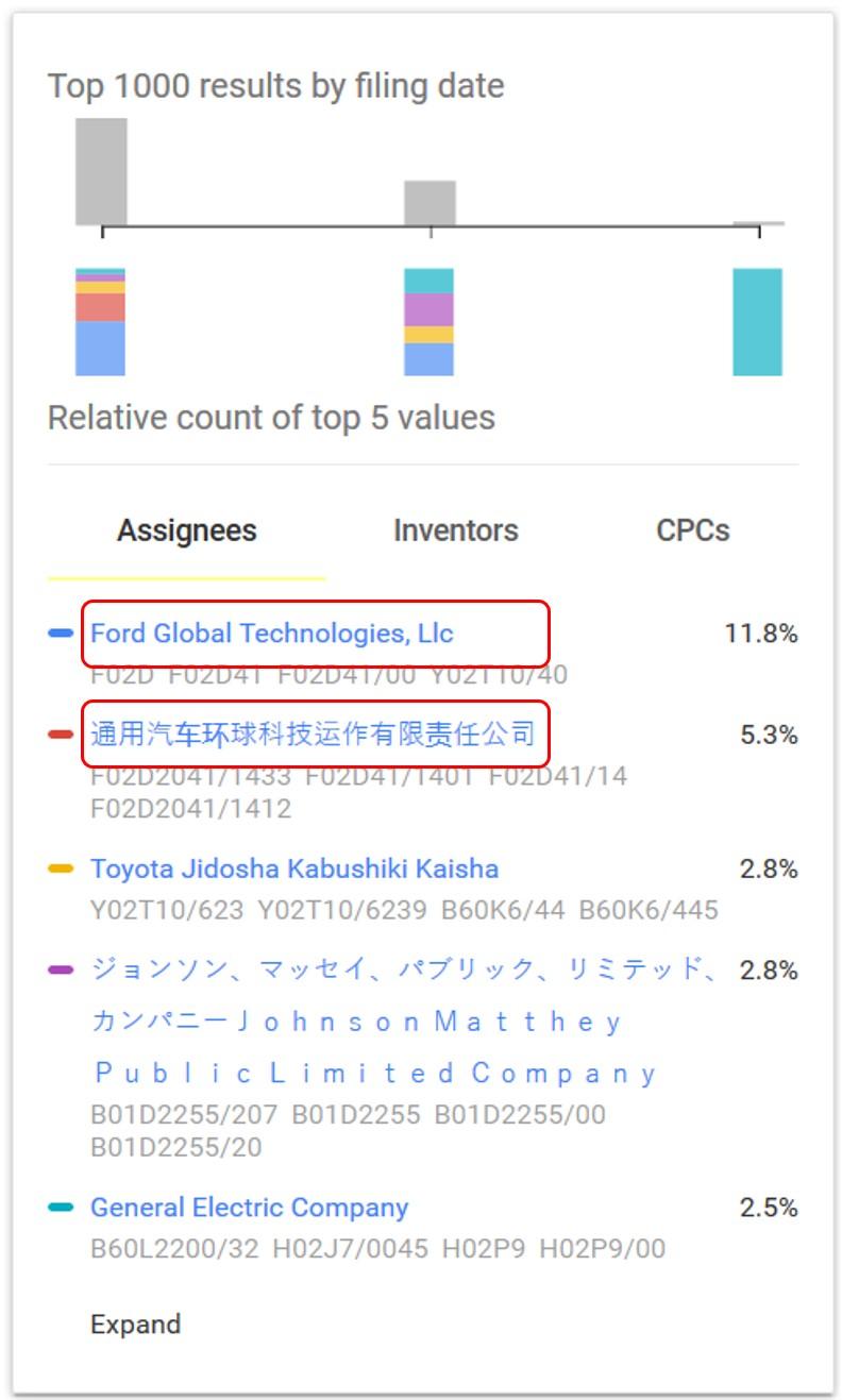 Google Patents Assignee Limit Links