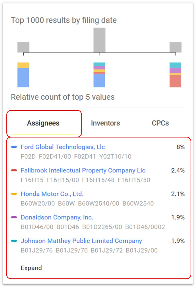 Google Patents Assignee Tab
