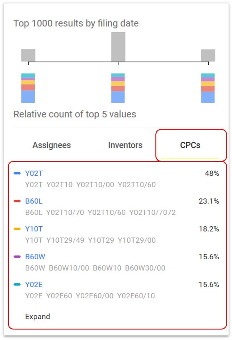 Google Patents CPCs Tab
