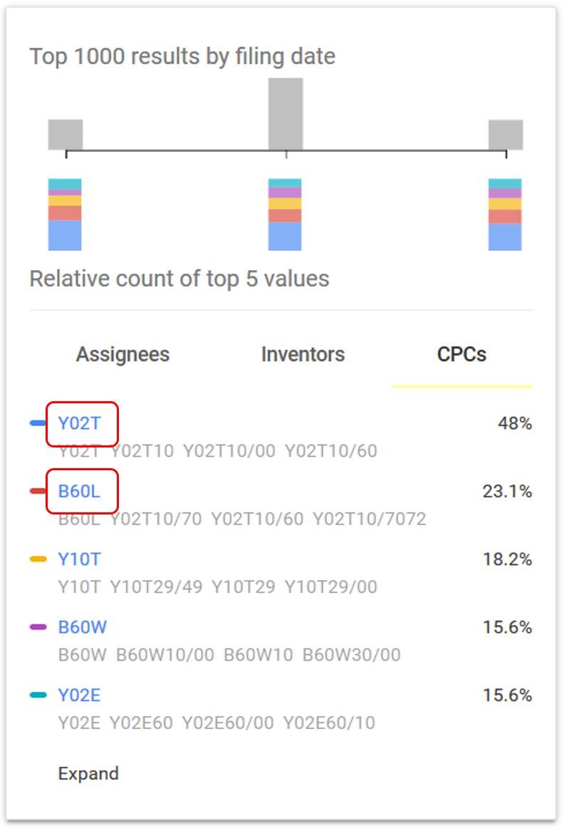 Google Patents CPC Limit Links