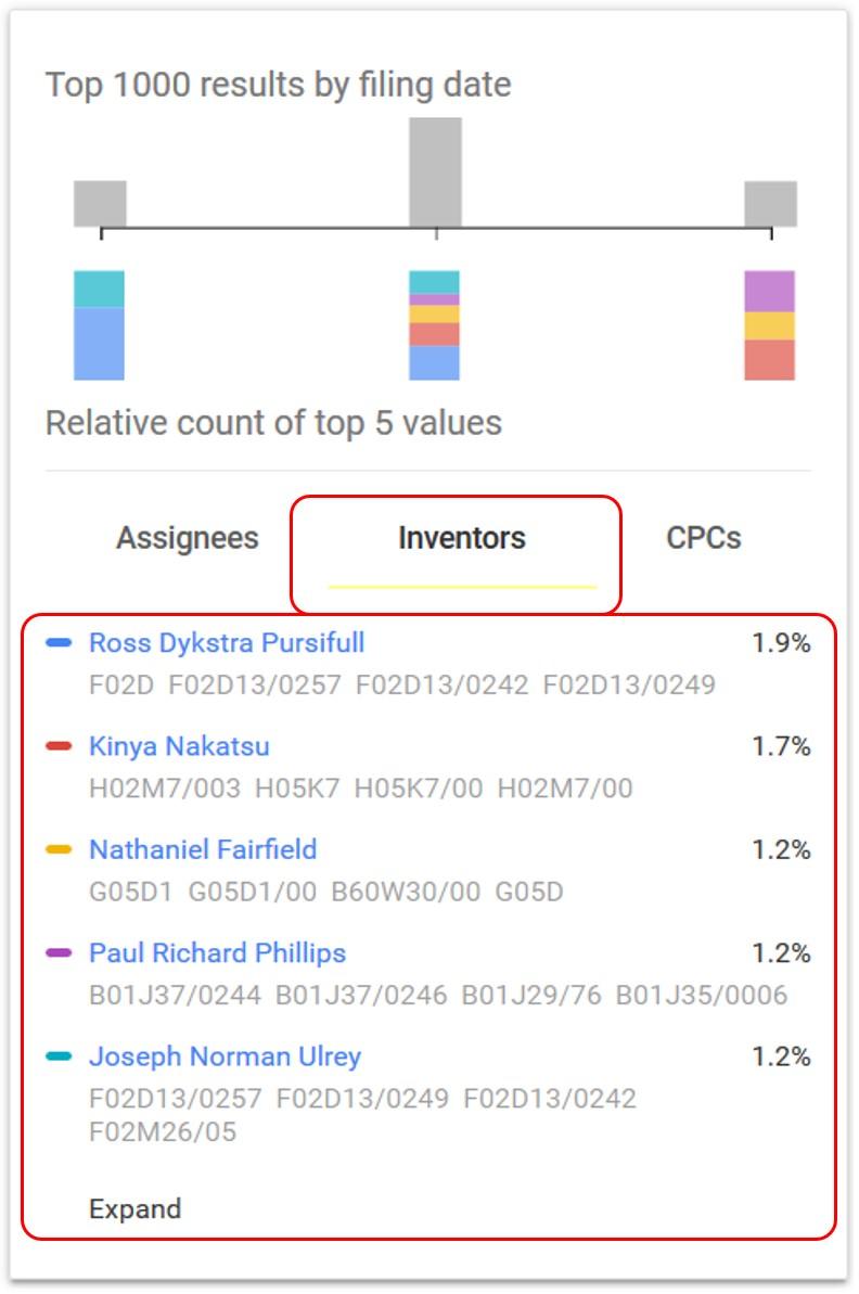 Google Patents Inventors Tab